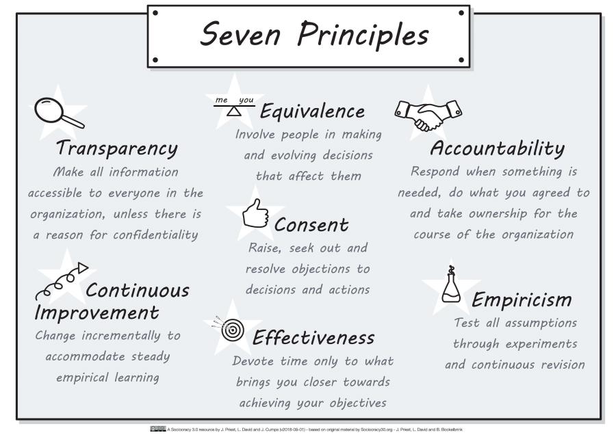 Sociocracy3.0 7 Principles